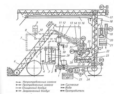 Протравливатель семян ПС-10 ПС-10 ПСШ-5