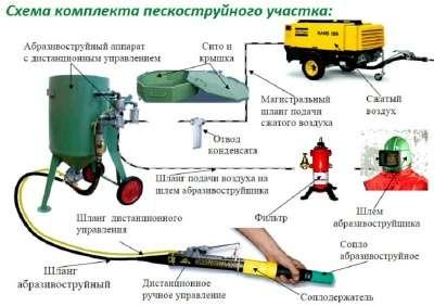 Пескоструйные аппараты Contracor