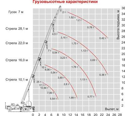 Автокран Челябинец КС55732-28-17 г/п 25т вылет стрелы 28,1м шасси Урал 4320 6х6