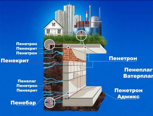 ПЕНЕТРОН - для гидроизоляции бетонных поверхностей в г. Ташкент Фото 2
